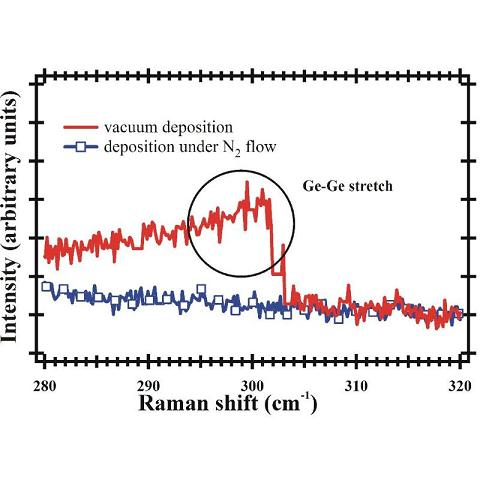(Color online) Comparison of Raman measurements of Ge layers deposited in vacuum (red, solid line) and deposited under N2 flux (blue, solid line with squares). For the vacuum deposited Ge layer, Ge�Ge stretch is observed, indicating the presence of structural ordering in the film. For the layer deposited under N2 flux no Ge�Ge stretch is visible, indicating complete disordering.