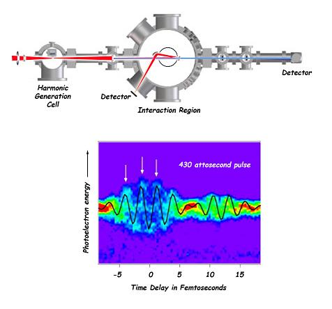 A red laser produces attosecond pulses of x-rays by harmonic generation. Optical light and x-rays travel together into the interaction region, then are separated by a mirror and recorded by detectors. Photoelectrons generated by the attosecond pulses in the interaction region are analyzed by a time-of-flight detector (circle). The streaked photoelectron spectrum, shown versus the laser pulse delay time, reveals the duration of the x-ray pulse to be about 430 attoseconds.