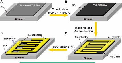 A technique in which high temperature chlorination is used to etch carbon electrodes into a film of titanium carbide has the potential to yield a supercapacitor compatible with the fabrication of a silicon microchip and boasting a high power density and practically infinite cycle life.