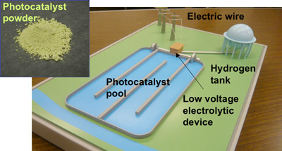Photo 1: New high-performance photocatalyst (upper left) and an overall model of the photocatalyst-electrolysis hybrid system