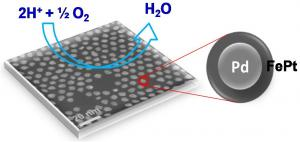 Less platinum, better efficiency