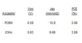 The performance characteristics of this molecule compared to C60 PCBM using a P3HT polymer