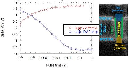 Figure Vertical Flash transistor: Program/erase characteristics on a vertical charge trap Flash cell with poly-Si substrate and corresponding cross-section