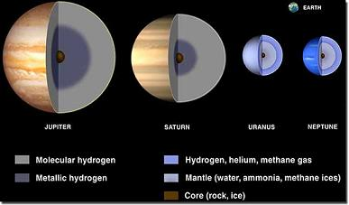 As indicated in the graphic, the gas giant planets of our solar system � Jupiter, Saturn, Uranus and Neptune � are mostly composed of hydrogen. Image courtesy of NASA