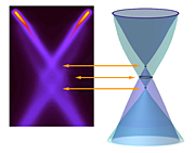The new graphene band picture indicates how strongly plasmons couple to the charge carriers in graphene.