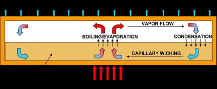 This diagram depicts a cooling device called a heat pipe, used in electronics and computers. Researchers are developing an advanced type of heat pipe for high-power electronics in military and automotive systems. The system is capable of handling roughly 10 times the heat generated by conventional computer chips. The miniature, lightweight device uses tiny copper spheres and carbon nanotubes to passively wick a coolant toward hot electronics. (School of Mechanical Engineering, Purdue University)