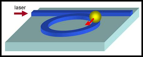 This schematic illustration shows a particle revolving around a silicon micro-ring resonator, propelled by optical forces.