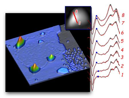 A patch of graphene at the surface of a platinum substrate exhibits four triangular nanobubbles at its edges and one in the interior. Scanning tunneling spectroscopy taken at intervals across one nanobubble (inset) shows local electron densities clustering in peaks at discrete Landau-level energies. Pseudo-magnetic fields are strongest at regions of greatest curvature.