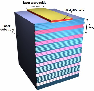 Schematic diagram of a terahertz quantum cascade laser patterned with a metamaterial collimator. The metamaterial patterns are directly sculpted on the highly doped GaAs facet of the device. Artificial coloring in the figure indicates deep and shallow micron scale grooves, which have different functions. The shallow �blue� grooves efficiently couple laser output into surface electromagnetic waves on the facet and confine the waves to the facet. The deep �pink� grooves form an effective grating that coherently scatters the energy of the surface waves into the far-field.