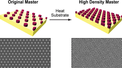 One programmable soft lithography recipe: (1) Start with a thermoplastic substrate. (2) Perform SANE. (3) Heat substrate. (4) Create different nanopatterns with same feature sizes. (5) Repeat.