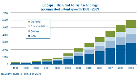 Encapsulation and barrier technology accumulated patent growth 1998-2009