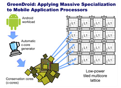 An overview of the GreenDroid project from computer scientists at UC San Diego.