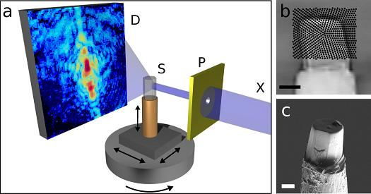 Schematic of the new nano-CT method. The sample is scanned with an X-ray beam while the detector records a diffraction pattern for every beam position. The sample is then turned around its axis and scanned again, until a complete set of data is gathered for every angle. A high-resolution three-dimensional image of the sample is then computed from the hundreds of thousands of diffraction patterns by means of specially developed image reconstruction algorithms.