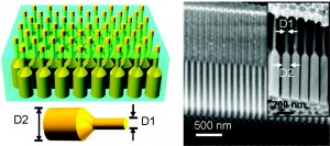 On the left a schematic of a germanium nanopillar array embedded in an alumina foil membrane; on the right are cross-sectional SEM images of a blank alumina membrane with dual-diameter pores; inset shows germanium nanopillars after growth. (Images courtesy of Ali Javey)