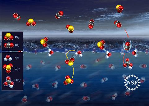 Geraldine Richmond and her team at the University of Oregon were surprised to find that molecules of sulfur dioxide (SO2) in the atmosphere tend to form a weak bond with water molecules at the surface of the liquid before finally submerging, whereas carbon dioxide (CO2) molecules dive right in.