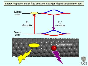Single-walled carbon nanotubes treated with ozone incorporate oxygen atoms that shift and intensify the nanotubes' near-infrared fluorescence emission. The discovery by Rice University scientists should lead to new uses of nanotubes in biomedicine and materials science. (Credit: Bruce Weisman/Rice University)