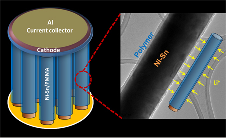 A nanostructured lithium ion battery developed at Rice University may charge faster and last longer than Li ion batteries in current use. Nanowires with a PMMA polymer coating, seen in a transmission electron microscope image at right, solve a long-standing problem of forming ultrathin electrolyte layers around nanostructured electrode materials. (Credit: Ajayan Lab/Rice University)