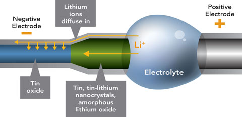 This nano-sized battery reveals how positive lithium ions flood the negative electrode (blue), changing the size, shape and nature of the material (the green part of the electrode). Some rechargeable materials might be more resilient than others to the repeated shape-changing. Credit Pacific Northwest National Laboratory