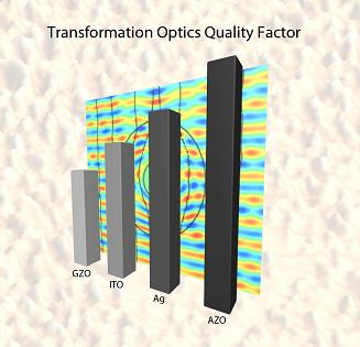 "This image shows the transformation optics ""quality factor"" for several plasmonic materials. For transformation optical devices, the quality factor rises as the amount of light ""lost,"" or absorbed, by plasmonic materials falls, resulting in materials that are promising for a range of advanced technologies. (Birck Nanotechnology Center, Purdue University)"