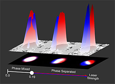 In an ultracold gas of nearly 200,000 rubidium-87 atoms (shown as the large humps) the atoms can occupy one of two energy levels (represented as red and blue); lasers then link together these levels as a function of the atoms' motion. At first atoms in the red and blue energy states occupy the same region (Phase Mixed), then at higher laser strengths, they separate into different regions (Phase Separated).