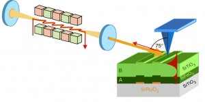 Experimental setup shows an IR free-electron laser light source and perovskite superlens consisting bismuth ferrite (BiFeO3) and strontium titanate (SrTiO3) layers. Imaged objects are strontium ruthenate patterns (orange) on a SrTiO3 substrate. The near-field probe is shown in blue and the evanescent waves in red. (Image from Kehr, et. al)