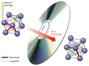 Figure 1: Pulses of light alter the atomic bonds (red) in the material AIST, enabling quick storage and deletion of data.