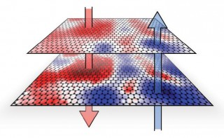 NIST
