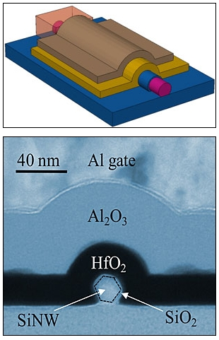 In this schematic image (top) and transmission electron micrograph, a silicon nanowire is shown surrounded by a stack of thin layers of material called dielectrics, which store electrical charge. NIST scientists determined the best arrangement for this dielectric stack for the optimal construction of silicon nanowire-based memory devices.