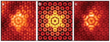 Flower-like defects in graphene can occur during the fabrication process. The NIST team captured images of one of the defects (figures a and c) using a scanning tunneling microscope. A simulated image from their computer models (figure b) shows excellent agreement.