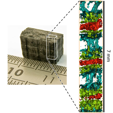 Application of direct tomography to a layered C/SiC sample. The left part of the image shows a photograph of the sample, measuring approximately 7 x 10 x 5 mm3. The part studied with X-rays was the indicated subvolume of 7 x 2 x 1 mm3. The result, a detailed 3D map of chemical bonds, is visualised here as a set of isosurfaces within the subvolume, shown on the right, where the different colours represent the different carbon bonds present in the sample. Credit: Simo Huotari (University of Helsinki), with permission from Nature Materials.