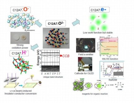 Active functionalities of 12CaO�7Al2O3 (C12A7) realized by replacing O2- ion in the crystallographic subnanometer-sized cages by abundant-anion species.
