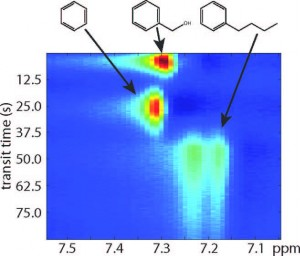 2-D plot shows separation of benzyl alcohol, benzene and butylbenzene using remote NMR/MRI with a monolithic chromatography column. Horizontal axis corresponds to the NMR chemical shift, vertical axis represents the transit time of compounds undergoing chromatographic separation.