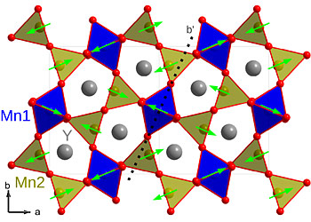 The crystal structure of YMn2O5, which is made of yttrium, manganese, and oxygen. The oxygen atoms are shown in red and the yttrium atoms are gray. The magnetic moments on the manganese are shown as arrows. Ferroelectric polarization occurs between the oxygen and manganese atoms.