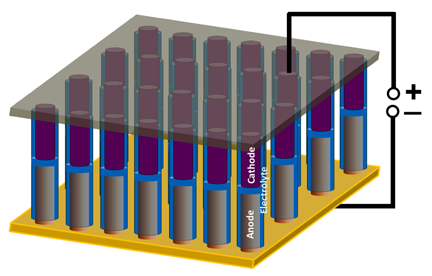 A schematic shows nanoscale battery/supercapacitor devices in an array, as constructed at Rice University. The devices show promise for powering nanoscale electronics and as a research tool for understanding electrochemical phenomenon at the nanoscale. (Credit: Ajayan Lab/Rice University)