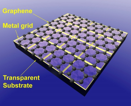 A hybrid material that combines a fine aluminum mesh with a single-atom-thick layer of graphene outperforms materials common to current touch screens and solar cells. The transparent, flexible electrodes were developed in the lab of Rice University chemist James Tour. (Credit: Yu Zhu/Rice University)