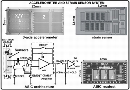 Figure MEMSreadout: Microphotographs of the accelerometer, strain sensor and readout ASIC and topology of a single channel capacitive readout.