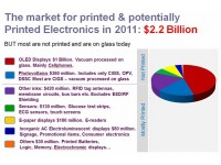 Source: IDTechEx report Printed, Organic & Flexible Electronics Forecasts, Players & Opportunities 2011-2021