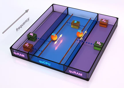 The quantum von Neumann machine: Two qubits are coupled to a quantum bus, realizing a quCPU. Each qubit is accompanied by a quantum memory as well as a zeroing register. The quantum memories together with the zeroing register realize the quRAM.