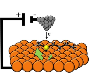 In this illustration, the orange represents the copper surface on which the molecular motor is resting. The yellow ball is the molecule�s sulfur base, and the two arms are composed of carbon and hydrogen atoms. The power source above the device is the tip of a scanning tunneling microscope, which uses electricity to direct the molecule to rotate in one direction or another. Illustration: Sykes Laboratory