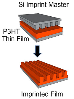 Aligning polymers: An imprint master is pressed into a P3HT thin film heated to 150 degrees Celsius. When the stamp is removed, the film remains imprinted with 100-nanometer-spaced grooves, as seen in the scanning electron micrograph. Supplemental x-ray scattering measurements show that this imprinting process aligns the polymers along the grooves and orients them in a configuration that should enhance the material's performance in solar cells.