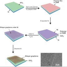 This graphic shows the process of creating bilayer graphene on an insulating substrate, skipping the need to transfer graphene from a metal catalyst. The final image, captured with an electron microscope, clearly shows two layers of graphene produced via the process.