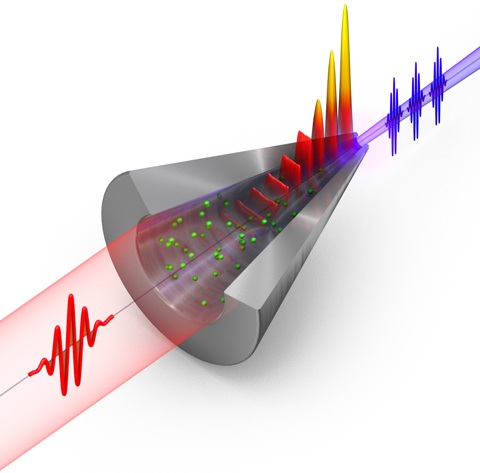 Scheme of the generation of EUV light by the 3D nano funnel. The infrared light (shown in red) is incident at the entrance of the Xe (green depicted particles) filled nano funnel (shown as a half-cut). The surface plasmon polariton fields (wave pattern) concentrate near the tip of the structure. Extreme ultraviolet light (shown in purple) is generated in the enhanced fields in Xe and exits the funnel through the small opening, while the infrared light cannot penetrate the small opening and is back-reflected. (Picture: Christian Hackenberger)