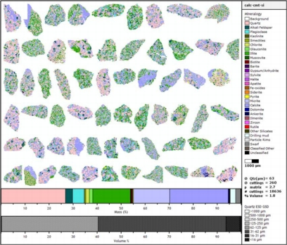 Cutting particles are grouped into rock-type (lithology) categories, and then (shown here) the QEMSCAN WellSite system calculates rock properties for each lithology:  mineralogy, grain size, matrix density, cuttings size / shape.