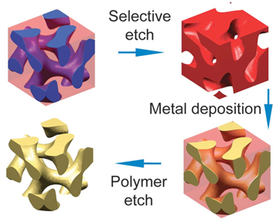 Wiesner Lab