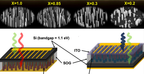InGaAs solar cells Graphic by Xiuling Li
