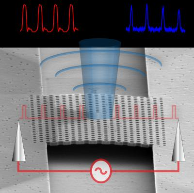 This illustration shows how a single nanophotonic single-mode LED is constructed.