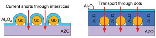 In an early design (left), the path of least resistance was between the quantum dots, so the current bypassed the dots and produced no light. Using the atomic layer deposition (ALD) technique (right), researchers were able to funnel current directly through the dots, creating a fully functional, single-layered QD-LED. Image courtesy of Edward Likovich.