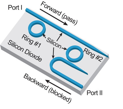 "This illustration shows a new ""all-silicon passive optical diode,"" a device small enough to fit millions on a computer chip that could lead to faster, more powerful information processing and supercomputers. The device has been developed by Purdue University researchers. (Birck Nanotechnology Center, Purdue University)"