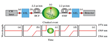 "A laser beam passes through a ""split-time lens"" - a specially designed waveguide that bumps up the wavelength for a while then suddenly bumps it down. The signal then passes through a filter that slows down the higher-wavelength part of the signal, creating a gap in which the cloaked event takes place. A second filter works in the opposite way from the first, letting the lower wavelength catch up, and a final split-time lens brings the beam back to the original wavelength, leaving no trace of what happened during the gap."