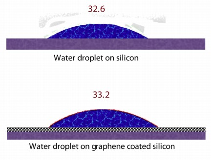 Drops of water on a piece of silicon and on silicon covered by a layer of graphene show a minimal change in the contact angle between the water and the base material. Researchers at Rice University and Rensselaer Polytechnic Institute determined that when applied to most metals and silicon, a single layer of graphene is transparent to water. (Credit: Rahul Rao/Rensselaer Polytechnic Institute)